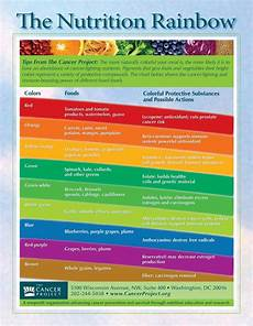 Rainbow Diet Food Chart The Nutrition Rainbow Ironoaks Fitness Center