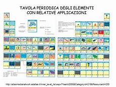 tavola degli elementi interattiva tavola periodica degli elementi con relative applicazioni