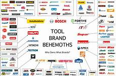 Famous Catalog Size Chart Charts Of Tool Brand Ownership And Market Share By