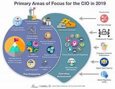 Mod Capability Sponsor Organisation Chart Cio Predictions For 2019 Constellation Research Inc