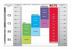 Aef Band Chart Cefr Cambridge Ielts Results Compared Google Search