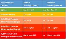 Blood Pressure Tables Approaches For Lowering Blood Pressure Naturally