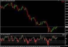 Tig Value Chart Indicator Download Value Chart Mt4 Binary Options Indicators Binary Options