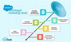 Exact Target Softclouds Customer Experience Cx