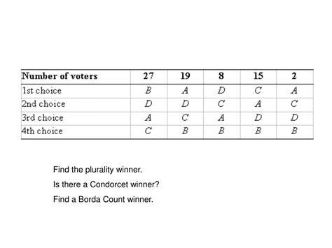 Condorcet Winner