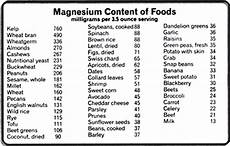Magnesium In Foods Chart Easy Natural Home Remedies To Lower High Cholesterol Naturally