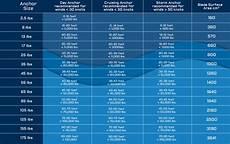 Slip Ring Anchor Size Chart Anchor Sizing Mantus Marine