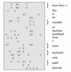 Steno Machine Keyboard Chart Stenotype Wikipedia