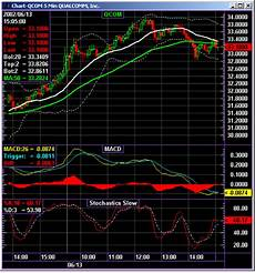 Stock Market Charting Programs Stock Markets Trading Software Simple Stock Trading