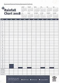 Record Chart 2018 Qrida Rainfall Chart Qrida