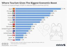 Travel Percentage Chart Where Tourism Gives The Biggest Economic Boost