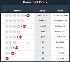 Powerball Prize Chart Powerball Lottery How Many Possible Number Combinations