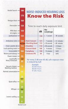Db Loss Chart Noise Level Chart Decibel Levels Of Common Sounds With