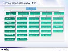 Services Catalog Example How To Build The Business Case For Service Catalog