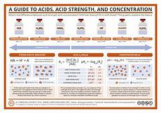 Strong Acid Chart A Guide To Acids Acid Strength And Concentration