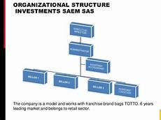 Franchise Structure Chart Organizational Structure