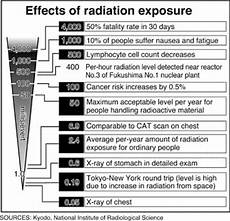 Radiation Health Effects Chart Stephen Sherman Media Travel And Tech Observations