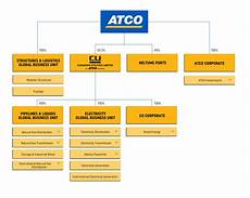 Corporate Structure Chart Corporate Structure