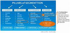 Customer Segmentation Get Your Data Structure In Shape For Your Next Step In