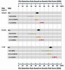 Avera Cancer Chart Psa Levels And Cancer Chart Thelifeisdream