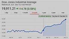 google djia chart domain mondo domainmondo com dow heading for 20 000