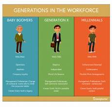 Generation Y Workforce Clash Of The Generations How To Manage Different