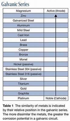 Galvanic Corrosion Chart Pdf Delaying The Inevitable Marine Corrosion Prevention