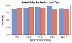 Sas Bar Chart Two Variables How To Make A Cluster Grouped Bar Chart Graph Using Sas R
