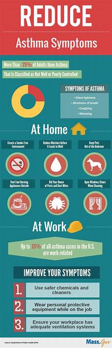 Asthma Signs And Symptoms How You Can Reduce Asthma Symptoms At Home And Work Mass