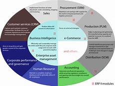 Erp Stands For What Does Erp Mean Channelape
