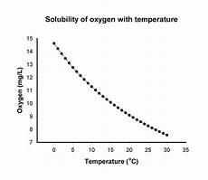 Dissolved Oxygen Temperature Chart Dissolvedgas