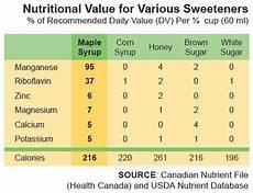 Maple Sap Sugar Content Chart Health Benefits Inthewoods Sugar Bush