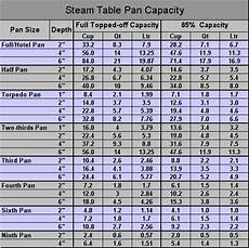 Catering Portions Chart Culinary Conversions Steamtable Pan Capacity Chefs