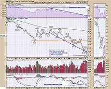 Weekly Stock Charts Charts From Oil S Spike Low Webinar 20160121 Commodities