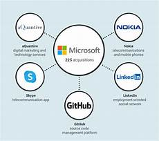 Microsoft Subsidiaries ᐉ Top 10 Biggest Tech Companies In The World 2020