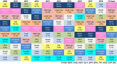 Investment Sector Performance Chart Updating My Favorite Performance Chart For 2018