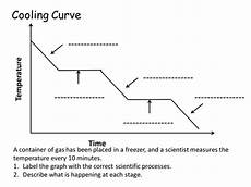 Cooling Curve Label The Cooling Curve Teaching Resources