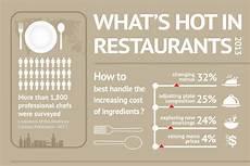 Every Trendy Restaurant Menu Top 10 Restaurant Menu Trends Brandongaille Com