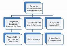 Corporate Communications Corporate Communications Framework Next Plc Moazzam