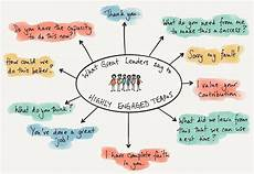 Good Team Leader Great Managers Lead To Happy Teams