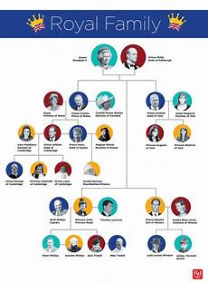 Royal Family Tree This Chart Explains It All Reader S
