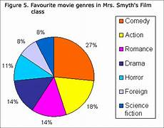 How To Explain Pie Chart Statistics Power From Data Graph Types Circle Graphs