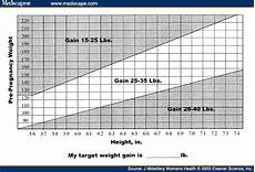 Pregnancy Weight Gain Month By Month Chart Weight Gain During Pregnancy