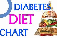 Diabetic Food Chart Pdf Diabetes Diet Chart And Meal Plan To Control Diabetes