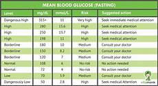 Blood Sugar Chart App A Simple Blood Sugar Level Guide Charts Measurements