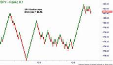 Free Renko Charts Online How To Trade With Renko Charts Online Trading Academy