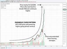 Btc Dollar Chart Chart Of Bitcoin March 2020