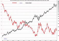 Gold Coin Prices Chart Trader Dan S Market Views Us Dollar Compared To Comex