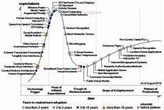 Gartner Chart Technology Gartner S Hype Cycle For Cloud Computing 2008 2009