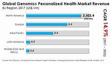Genomics Personalized Health Market To Touch Us 25 112 5